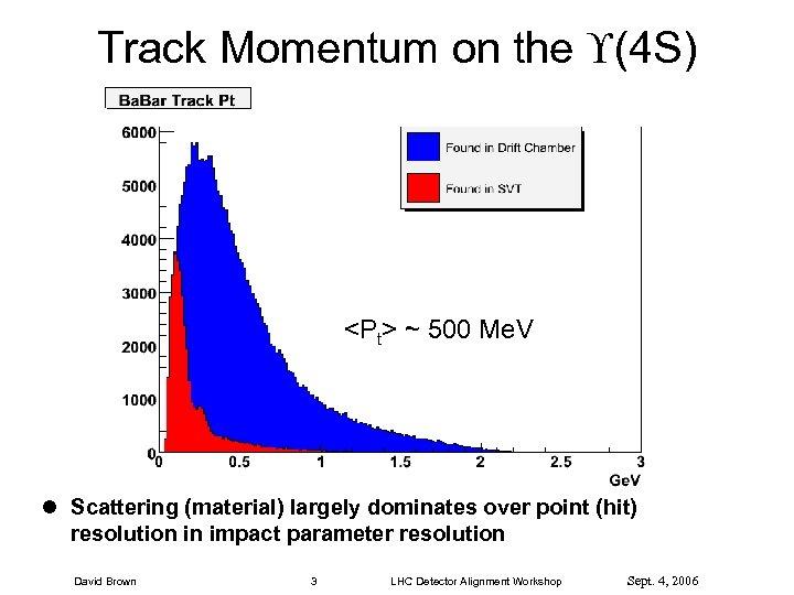 Track Momentum on the (4 S) <Pt> ~ 500 Me. V l Scattering (material)