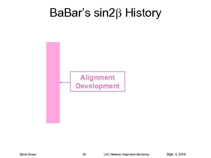 Ba. Bar's sin 2 History Alignment Development David Brown 30 LHC Detector Alignment Workshop