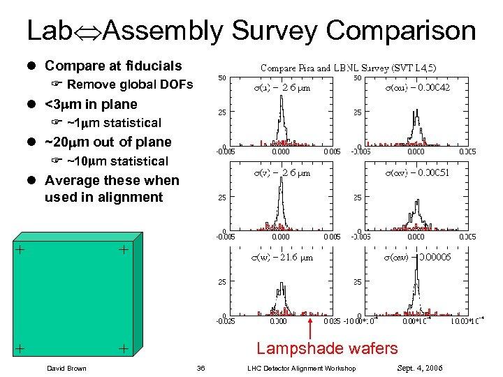 Lab Assembly Survey Comparison l Compare at fiducials F Remove global DOFs l <3
