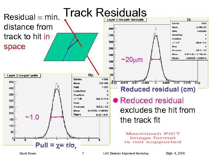 Residual min. distance from track to hit in space Track Residuals ~20 m Reduced