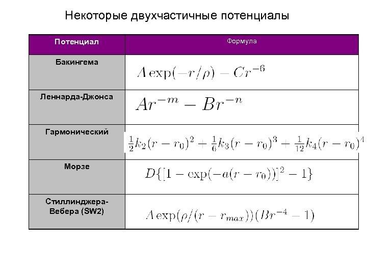 Некоторые двухчастичные потенциалы Потенциал Бакингема Леннарда-Джонса Гармонический Морзе Стиллинджера. Вебера (SW 2) Формула
