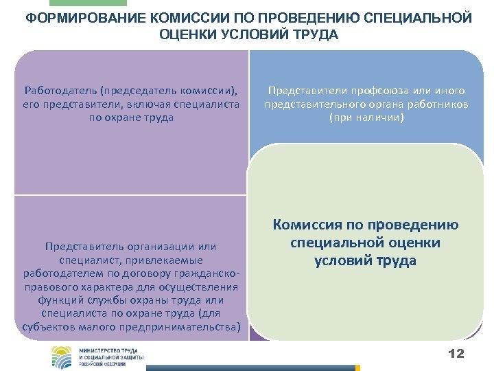 ФОРМИРОВАНИЕ КОМИССИИ ПО ПРОВЕДЕНИЮ СПЕЦИАЛЬНОЙ ОЦЕНКИ УСЛОВИЙ ТРУДА Работодатель (председатель комиссии), его представители, включая