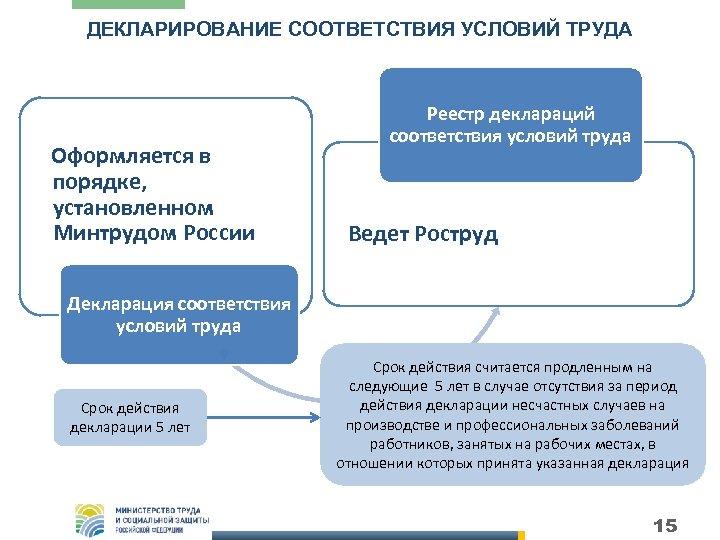 ДЕКЛАРИРОВАНИЕ СООТВЕТСТВИЯ УСЛОВИЙ ТРУДА Оформляется в порядке, установленном Минтрудом России Реестр деклараций соответствия условий