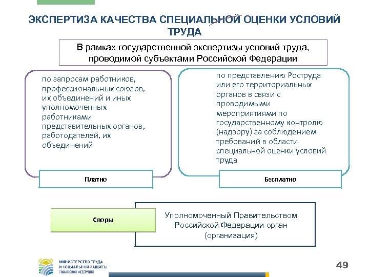 ЭКСПЕРТИЗА КАЧЕСТВА СПЕЦИАЛЬНОЙ ОЦЕНКИ УСЛОВИЙ ТРУДА В рамках государственной экспертизы условий труда, проводимой субъектами