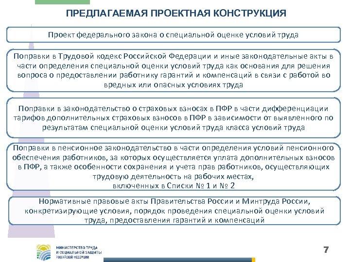 ПРЕДЛАГАЕМАЯ ПРОЕКТНАЯ КОНСТРУКЦИЯ Проект федерального закона о специальной оценке условий труда Поправки в Трудовой
