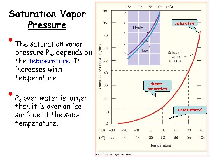 Saturation Vapor Pressure • • The saturation vapor pressure Ps, depends on the temperature.
