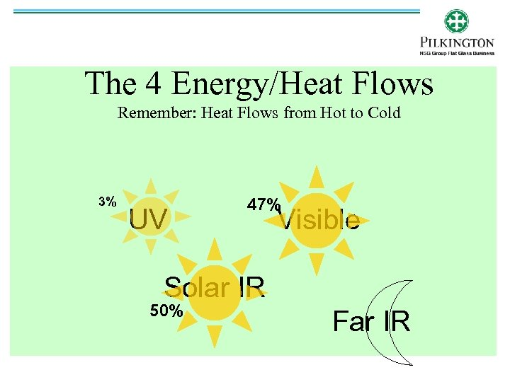 The 4 Energy/Heat Flows Remember: Heat Flows from Hot to Cold 3% UV 47%