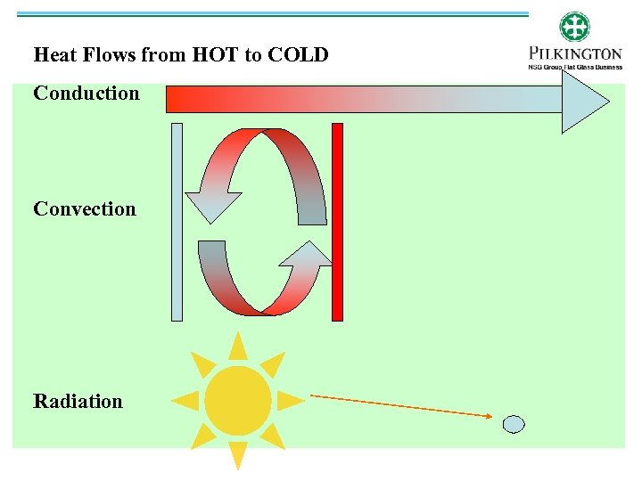 Heat Flows from HOT to COLD Conduction Convection Radiation