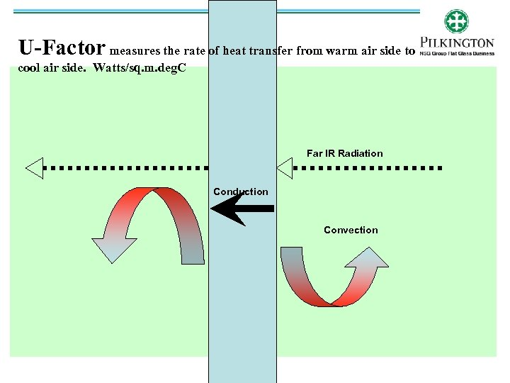 U-Factor measures the rate of heat transfer from warm air side to cool air
