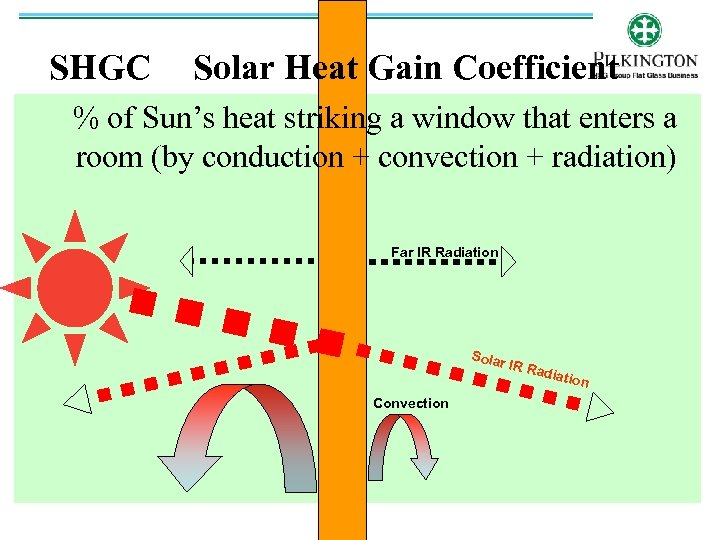 SHGC Solar Heat Gain Coefficient % of Sun's heat striking a window that enters