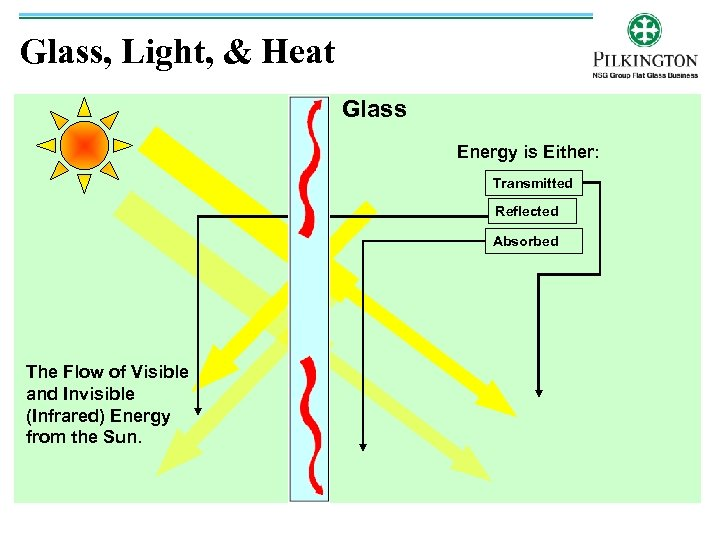 Glass, Light, & Heat Glass Energy is Either: Transmitted Reflected Absorbed The Flow of
