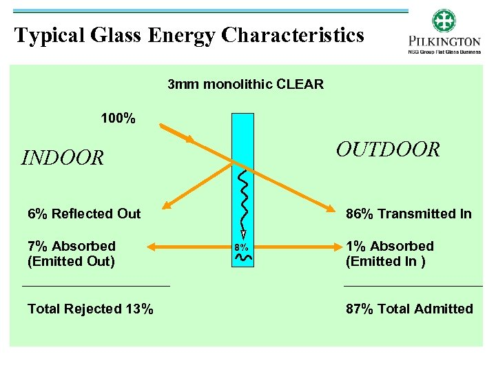 Typical Glass Energy Characteristics 3 mm monolithic CLEAR 100% OUTDOOR INDOOR 6% Reflected Out