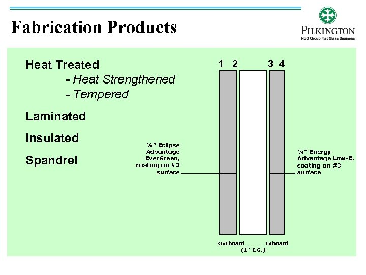 Fabrication Products Heat Treated - Heat Strengthened - Tempered 1 2 3 4 Laminated
