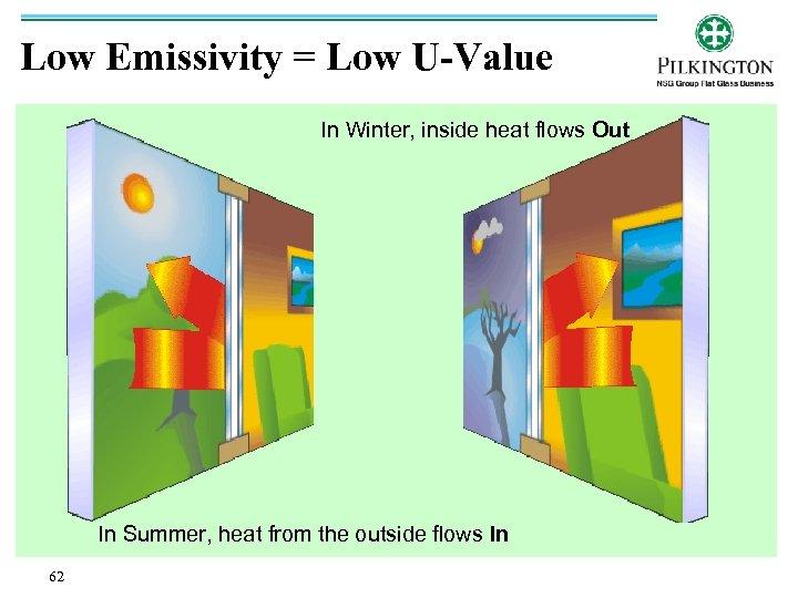 Low Emissivity = Low U-Value In Winter, inside heat flows Out In Summer, heat