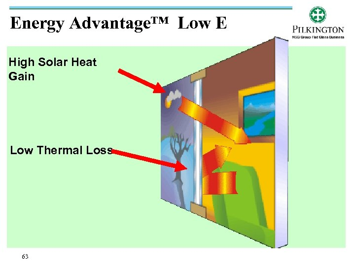 Energy Advantage™ Low E High Solar Heat Gain Low Thermal Loss 63