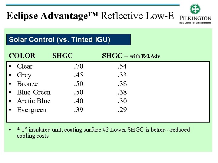Eclipse Advantage™ Reflective Low-E Solar Control (vs. Tinted IGU) COLOR SHGC • Clear. 70