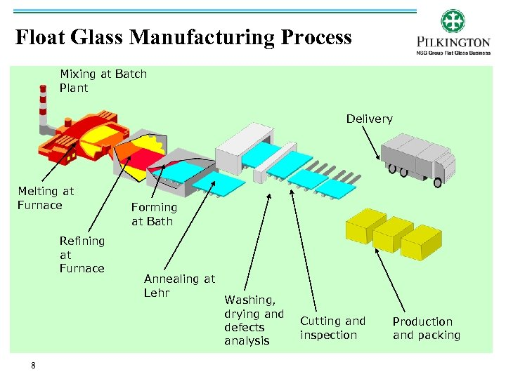 Float Glass Manufacturing Process Mixing at Batch Plant Delivery Melting at Furnace Refining at