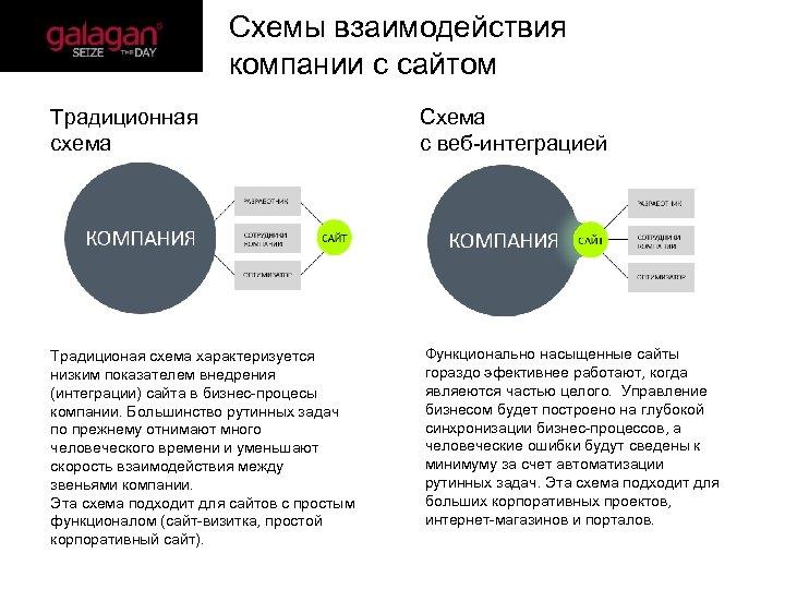 Схемы взаимодействия компании с сайтом Традиционная схема Традиционая схема характеризуется низким показателем внедрения