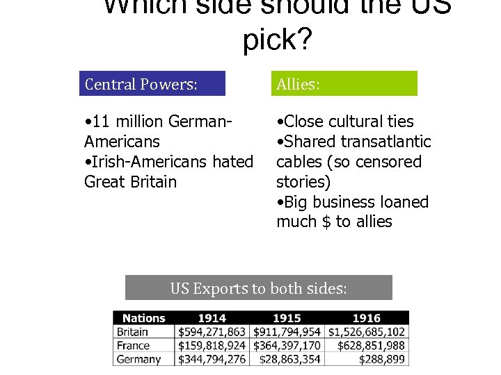 Which side should the US pick? Central Powers: Allies: • 11 million German. Americans
