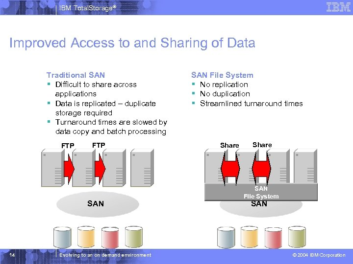 IBM Total. Storage® Improved Access to and Sharing of Data Traditional SAN § Difficult