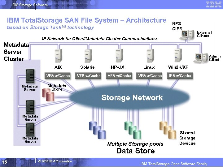 IBM Storage Software IBM Total. Storage SAN File System – Architecture based on Storage