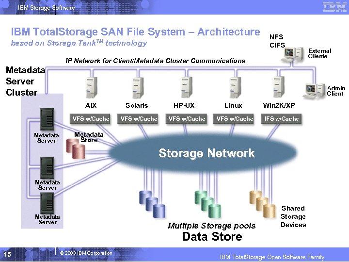 IBM Storage Software IBM Total. Storage SAN File System – Architecture based on Storage