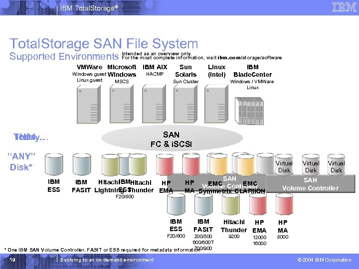 IBM Total. Storage® Total. Storage SAN File System For the most complete information, Supported