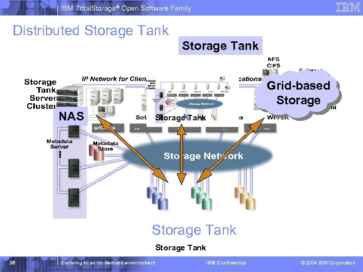 IBM Total. Storage® Open Software Family Distributed Storage Tank Grid-based Storage NAS Storage Tank
