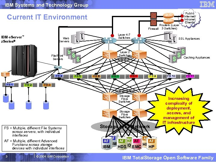 IBM Systems and Technology Group Current IT Environment Firewall IBM e. Server™ z. Series®