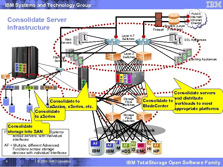 IBM Systems and Technology Group Consolidate Server Infrastructure Firewall Routers (Layer 3 Switches) Layer