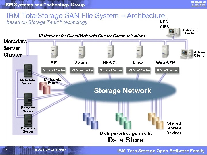 IBM Systems and Technology Group IBM Total. Storage SAN File System – Architecture based