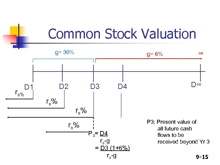 Common Stock Valuation g= 30% rs% g= 6% D 2 D 1 rs% D