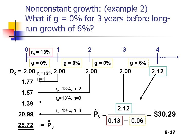 Nonconstant growth: (example 2) What if g = 0% for 3 years before longrun