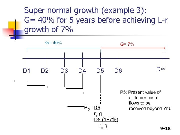 Super normal growth (example 3): G= 40% for 5 years before achieving L-r growth