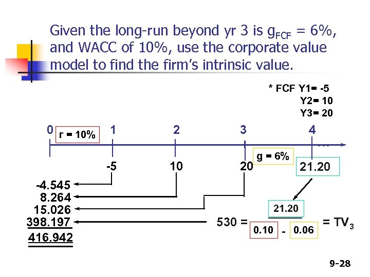 Given the long-run beyond yr 3 is g. FCF = 6%, and WACC of