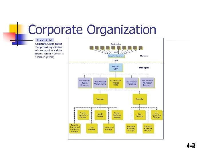 Corporate Organization 1 -3 9 -3