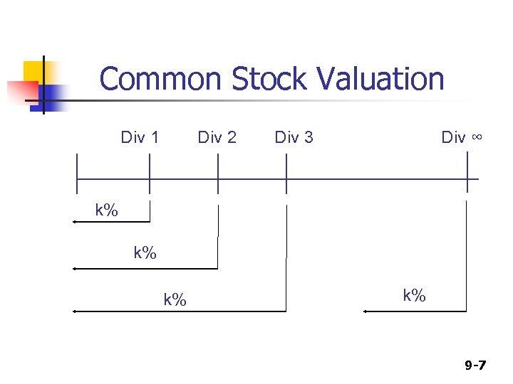 Common Stock Valuation Div 1 Div 2 Div 3 Div ∞ k% k% 9