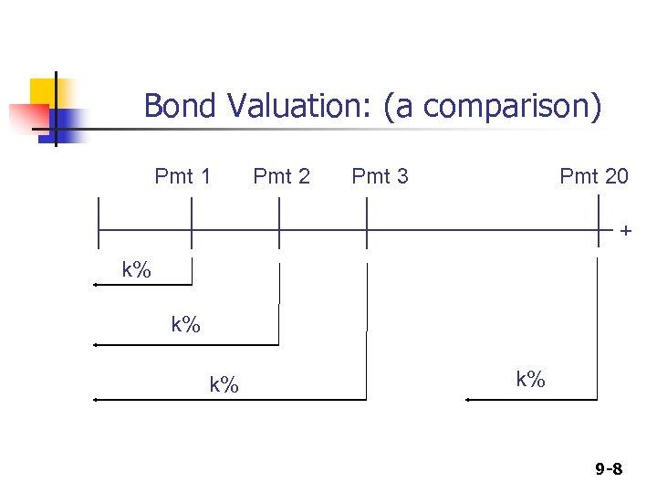Bond Valuation: (a comparison) Pmt 1 Pmt 2 Pmt 3 Pmt 20 + k%
