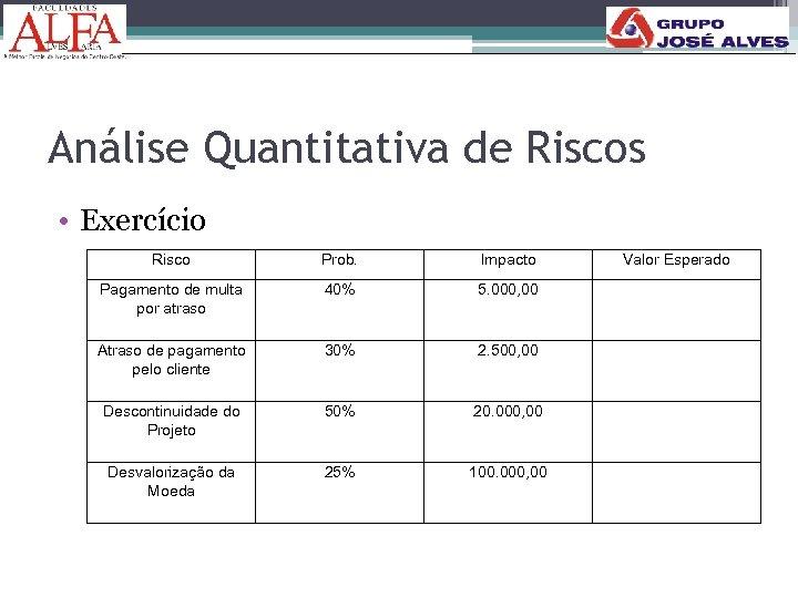 Análise Quantitativa de Riscos • Exercício Risco Prob. Impacto Pagamento de multa por atraso