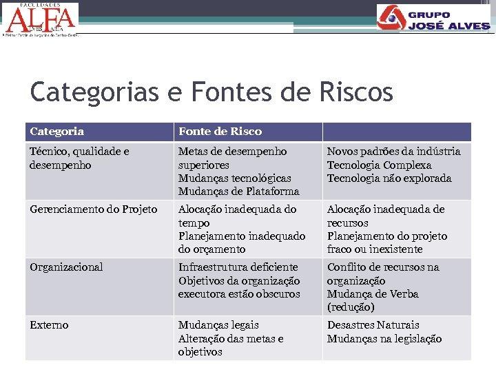 Categorias e Fontes de Riscos Categoria Fonte de Risco Técnico, qualidade e desempenho Metas