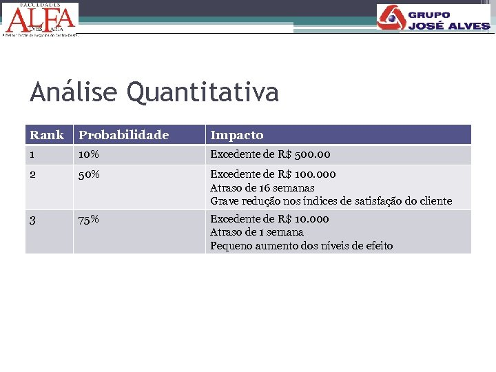 Análise Quantitativa Rank Probabilidade Impacto 1 10% Excedente de R$ 500. 00 2 50%