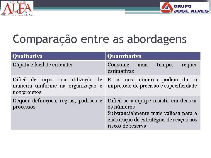 Comparação entre as abordagens Qualitativa Quantitativa Rápida e fácil de entender Consome mais estimativas
