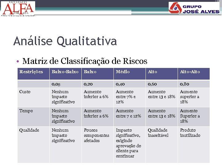 Análise Qualitativa • Matriz de Classificação de Riscos Restrições Baixo-Baixo Médio Alto-Alto 0, 05