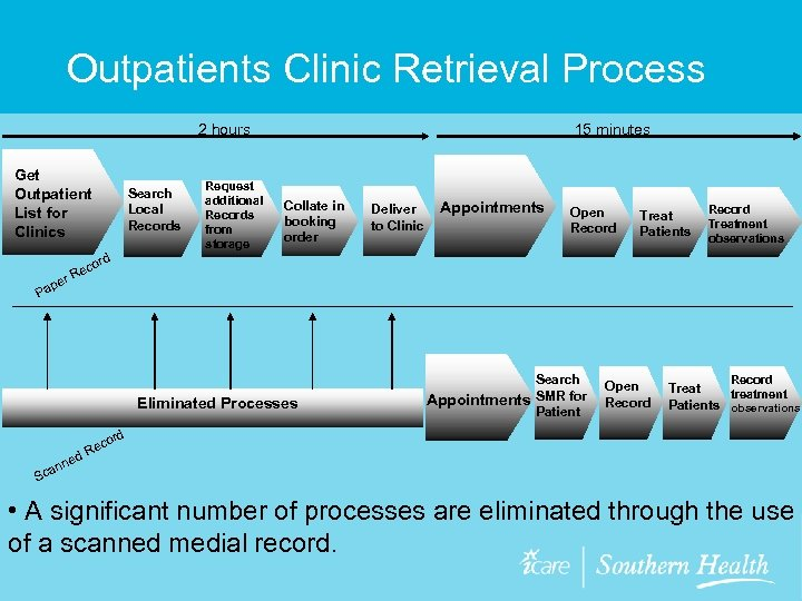 Outpatients Clinic Retrieval Process 2 hours Get Outpatient List for Clinics Search Local Records