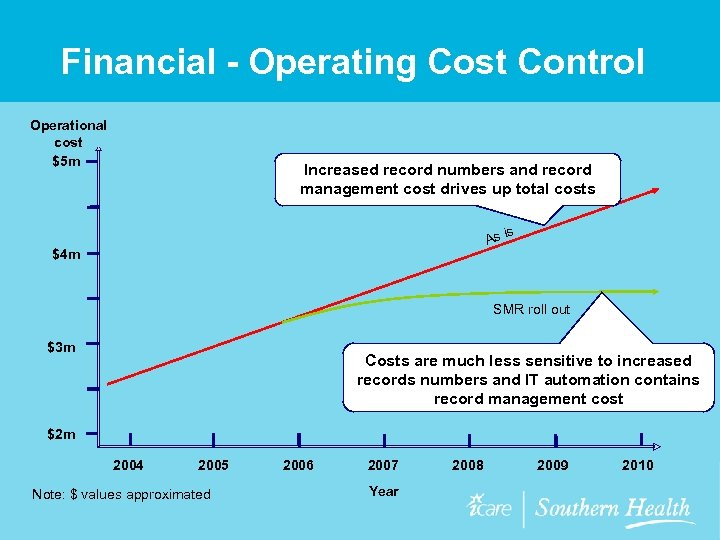 Financial - Operating Cost Control Operational cost $5 m Increased record numbers and record