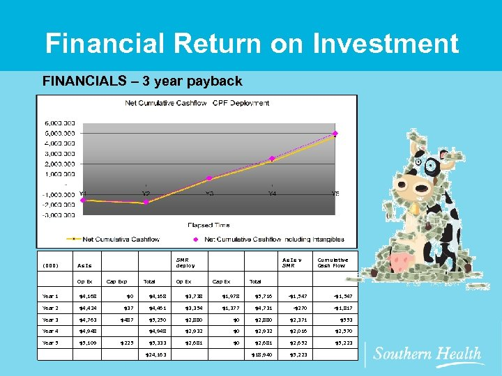 Financial Return on Investment FINANCIALS – 3 year payback (000) As Is SMR deploy