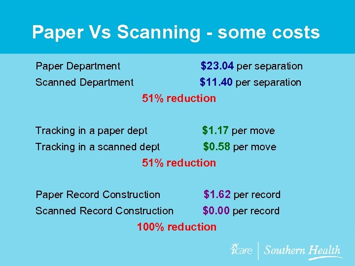 Paper Vs Scanning - some costs $23. 04 per separation Scanned Department $11. 40