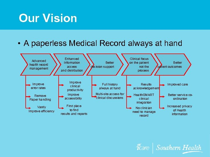 Our Vision • A paperless Medical Record always at hand Advanced health record management