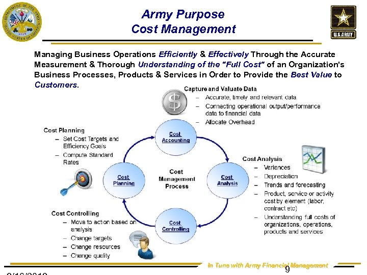 Army Purpose Cost Management Managing Business Operations Efficiently & Effectively Through the Accurate Measurement