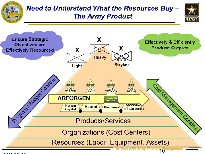 Need to Understand What the Resources Buy – The Army Product X Ensure Strategic